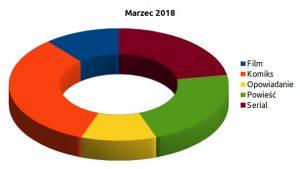 Podsumowanie marca 2018 wg kategorii dzieł