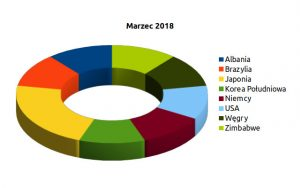 Podsumowanie marca 2018 wg krajów artystów